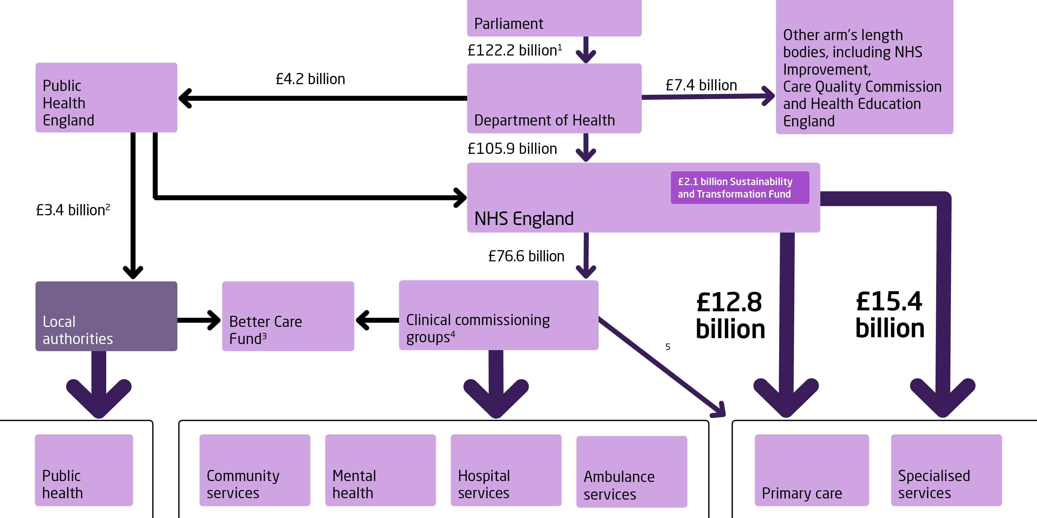 Nhs scotland structure