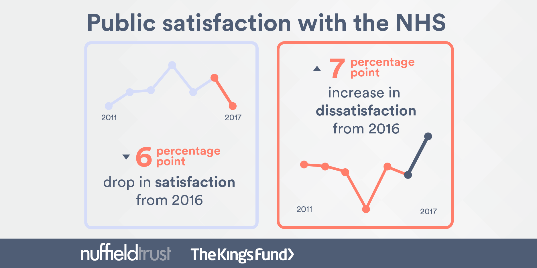 2659bbc0919 Public satisfaction with the NHS and social care in 2017