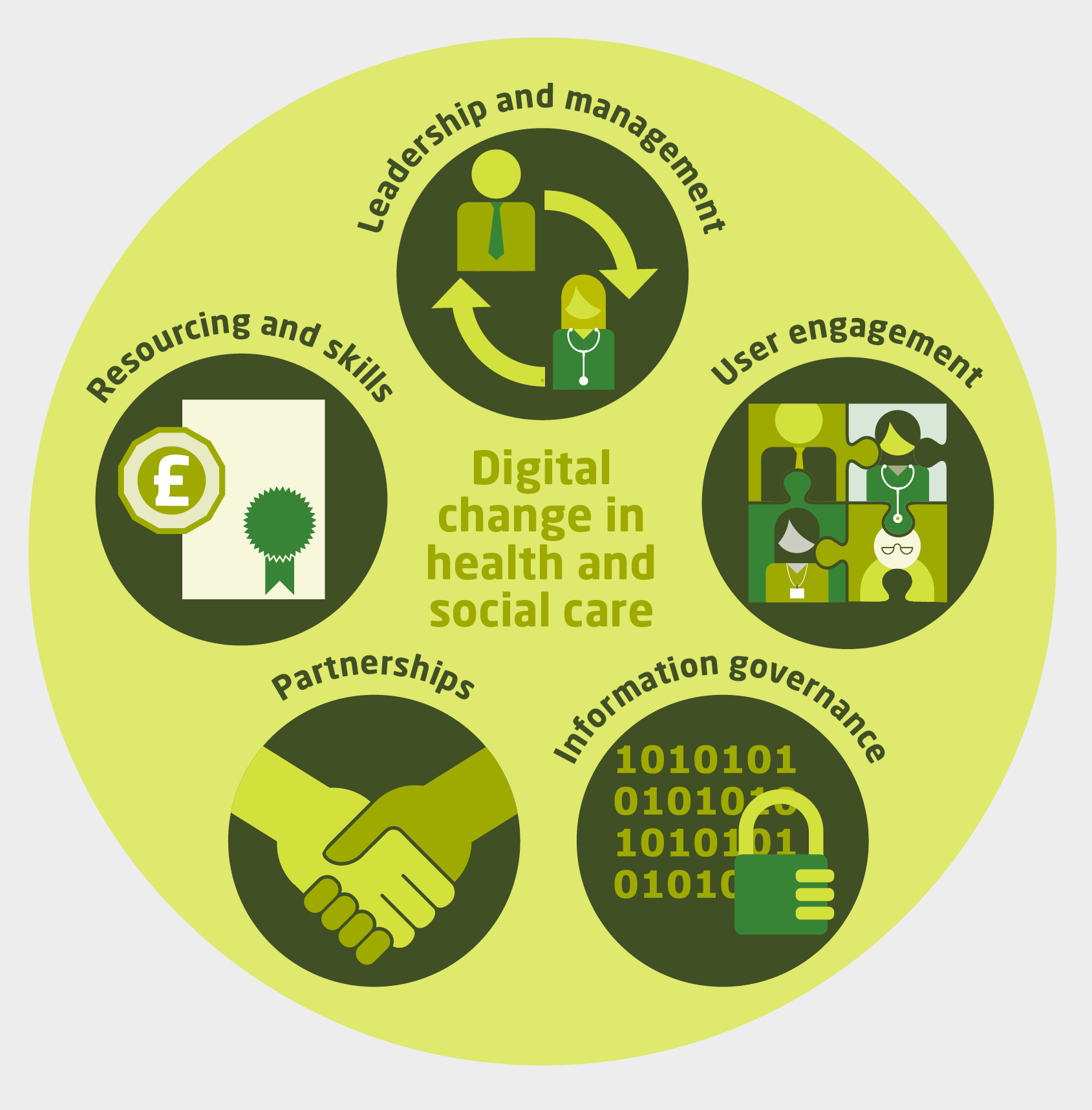Digital Change In Health And Social Care The King S Fund