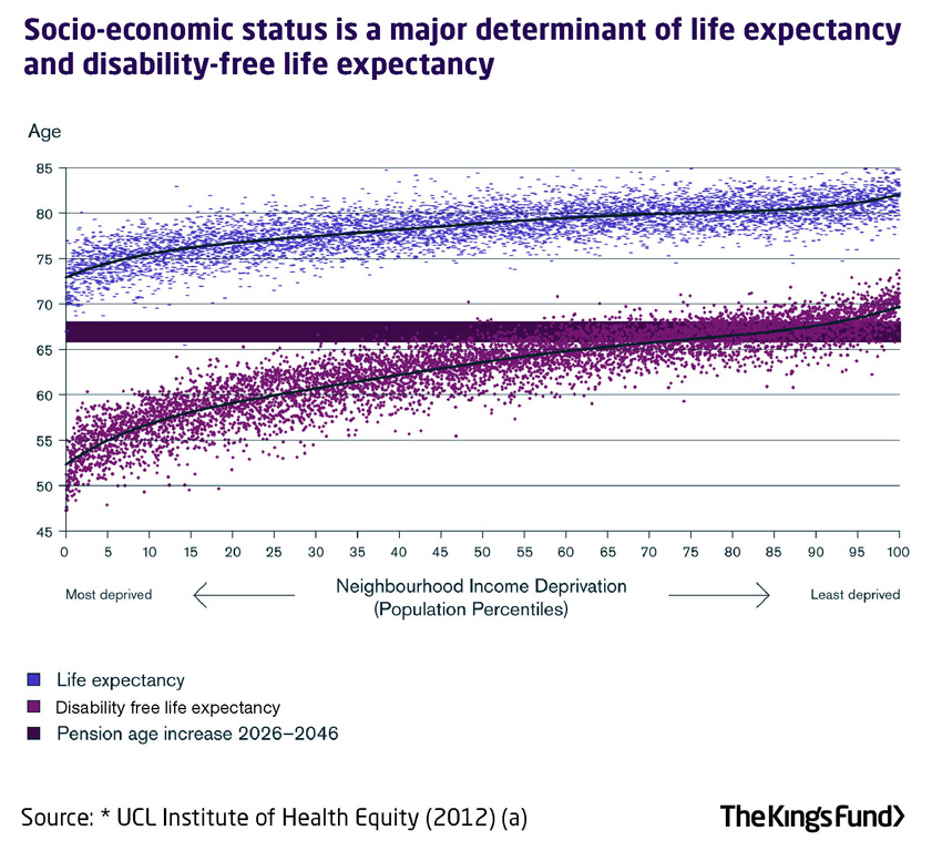 socio economic factors as determinant of The relationship between happiness, health, and socio-economic factors: results based on swedish microdata.