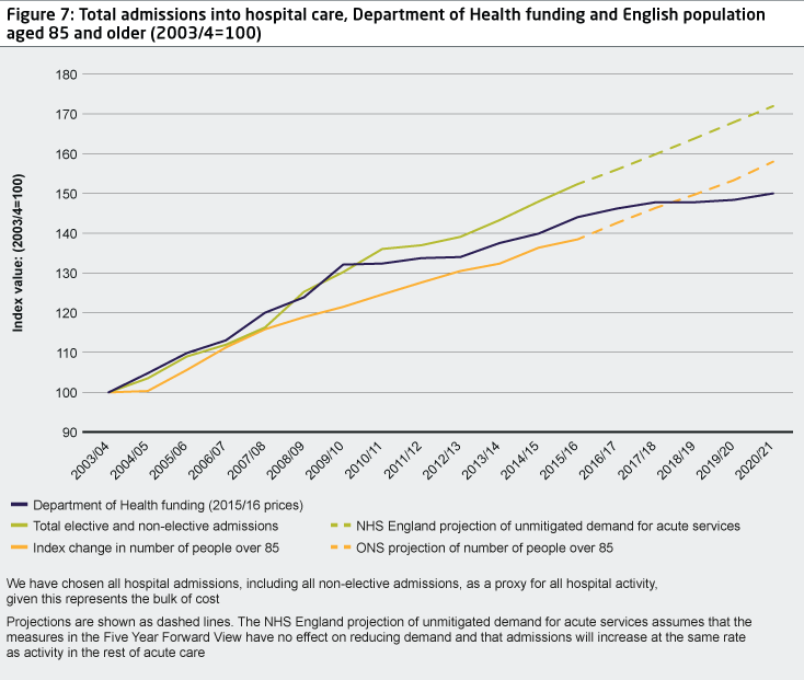 Figure 7: Total admissions into hospital care, Department of Health funding and English population aged 85 and older (2003/4=100)