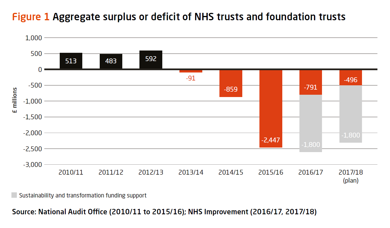 Graph: aggregate surplus or deficit of NHS trusts and foundation trusts