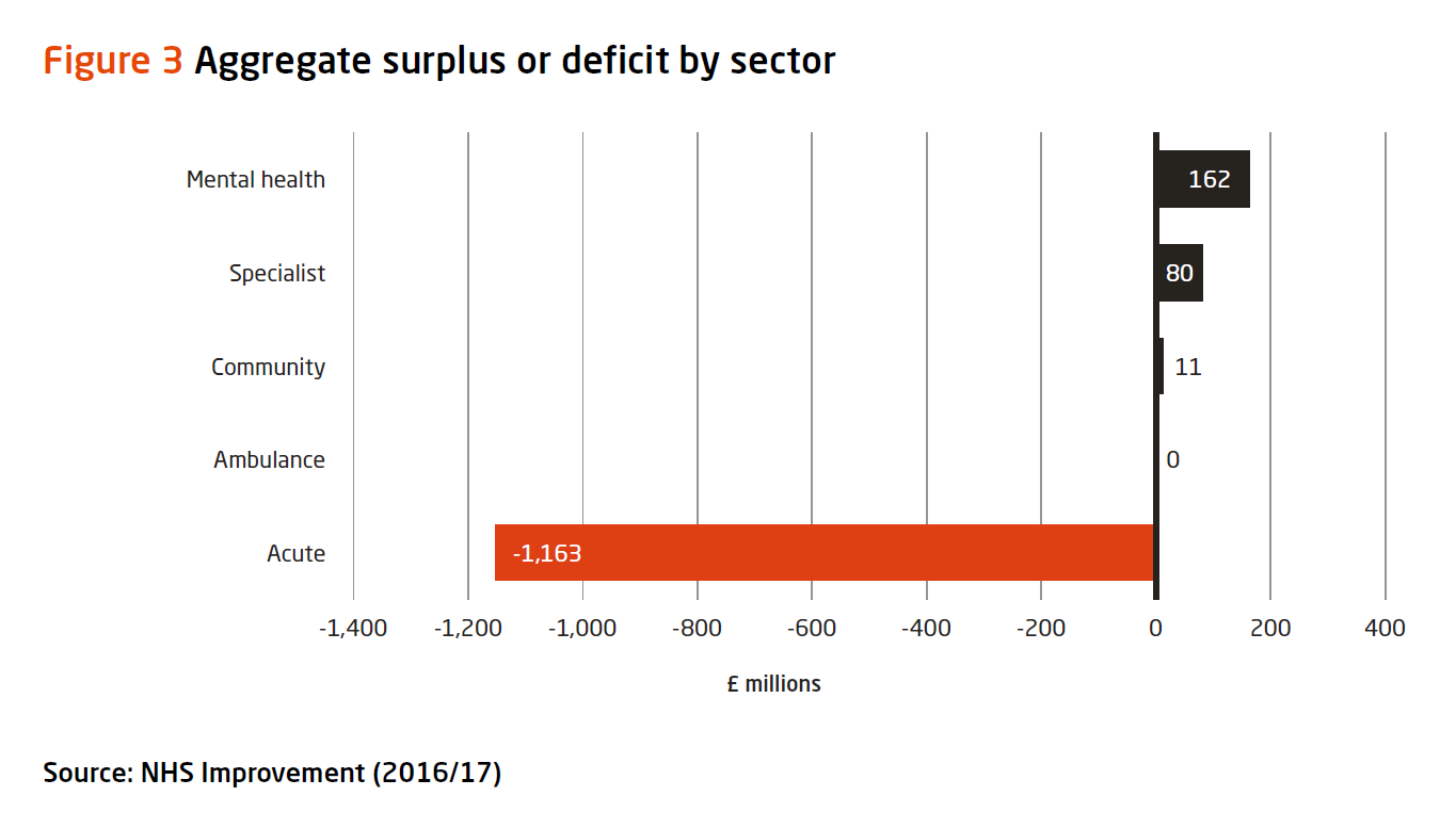 Graph: aggregate surplus or deficit by sector