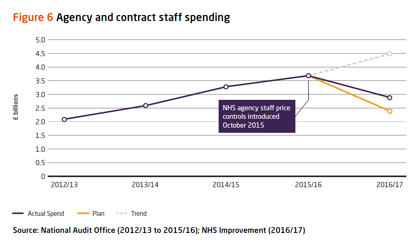 Graph: agency and contract staff spending