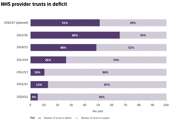 NHS provider trusts in deficit