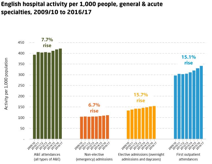Hospital activity