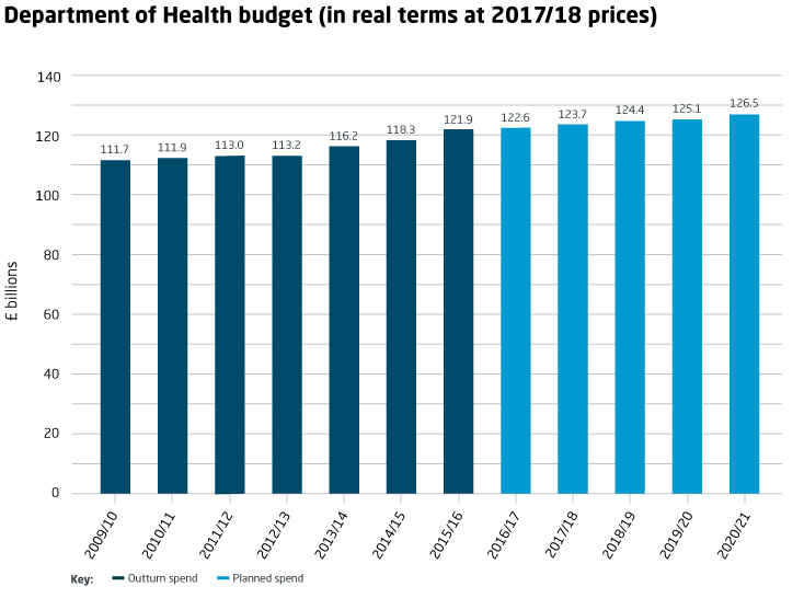 Department of Health budget (in real terms at 2017/18 prices)