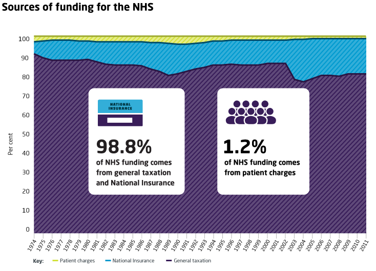 Sources of funding for the NHS