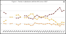BSA survey 2012 - trends in satisfaction with the NHS