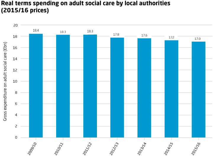 Adult social care spending
