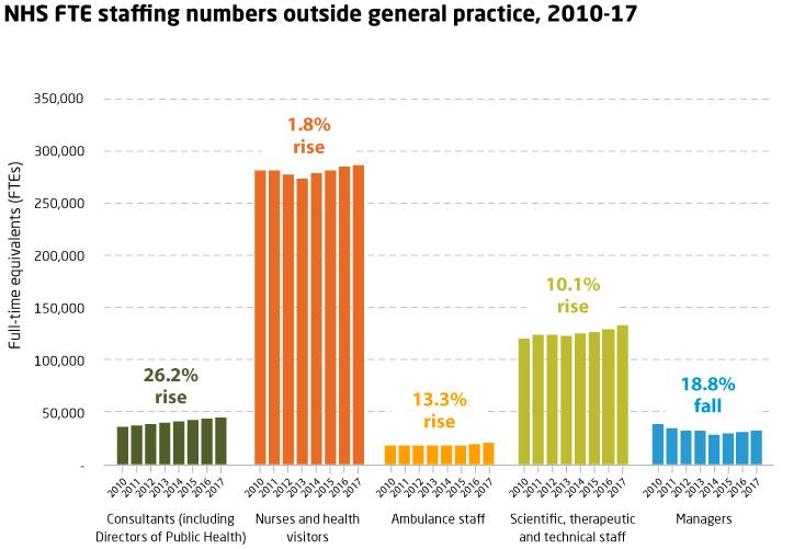 NHS staff numbers