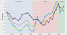Trends in satisfaction with the NHS by political party identification - British Social Attitudes 2013 data