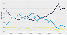Trends in satisfaction with the NHS since 1983 - British Social Attitudes 2013 data