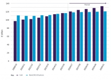 The NHS budget and how it has changed