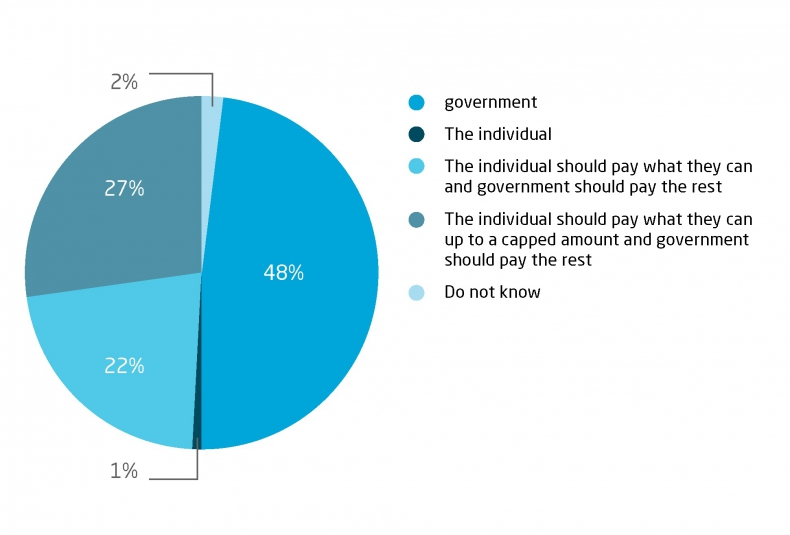 Who do you think should pay for social care