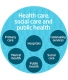 Health care, social care and public health
