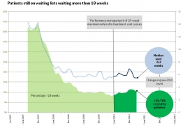 Graph showing patients still on waiting lists waiting more than 18 weeks in March 2011