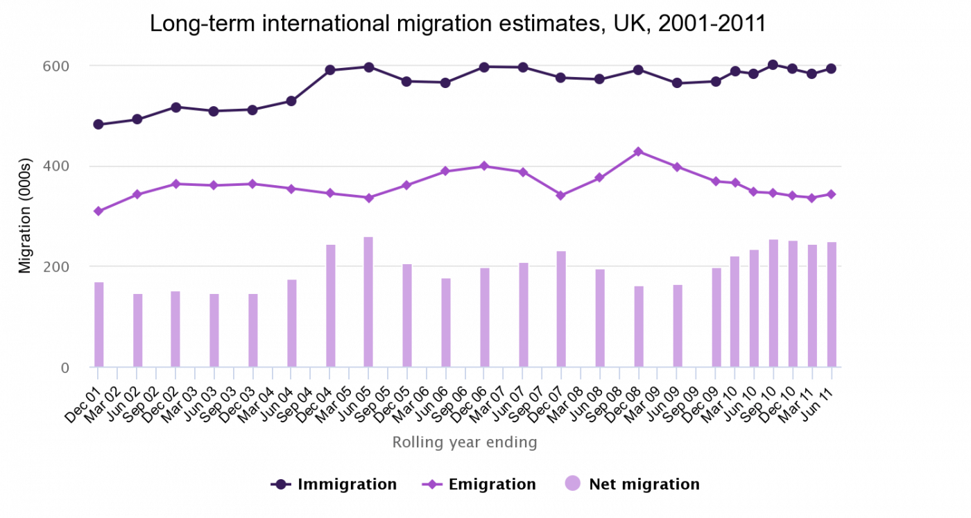 Immigration to the UK rose from around 500,000 to 600,000 a year between 2001 and 2005, but has remained steady since. Over the past 10 years emigration has fluctuated between 300,000 and 400,000 a year. The net migration (immigration – emigration) has therefore been about 200,000 people a year for the past 10 years (1).  In addition, roughly 5 per cent of the population of England and Wales move local authority every year. The impact is not evenly felt, as some cities and regions have very high population