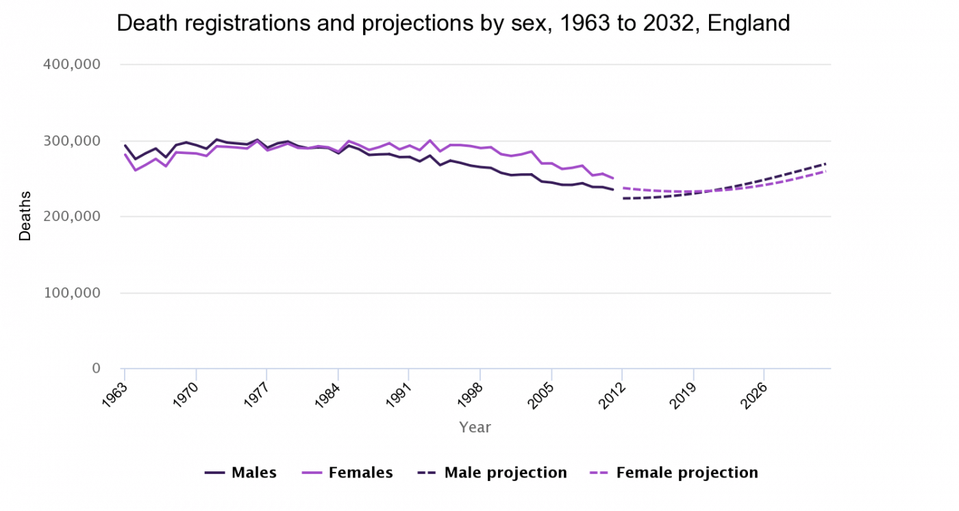 Death registrations and projections by sex, 1963 to 2032, England & Wales and England