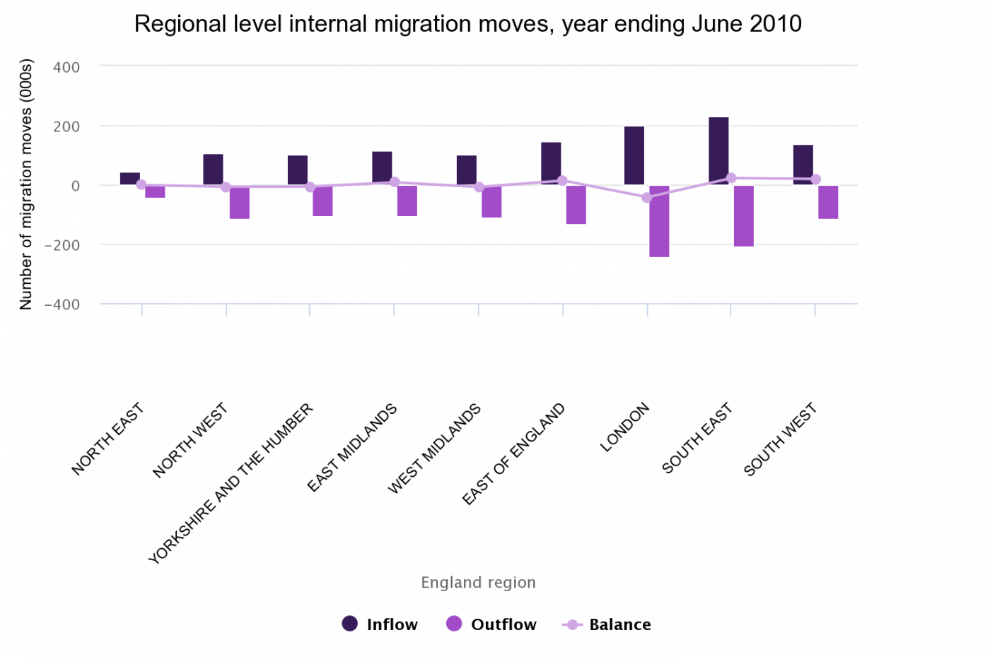 Regional level internal migration moves, year ending June 2010