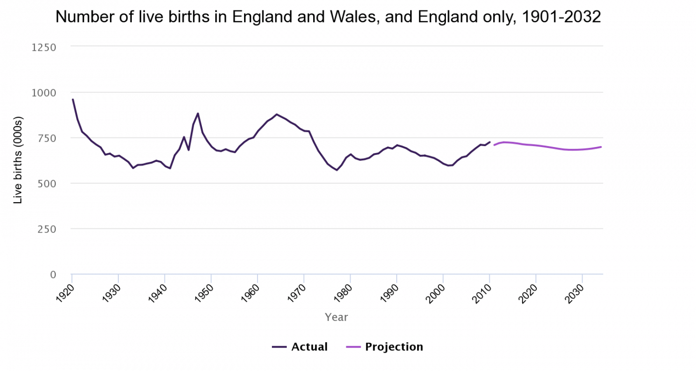 Number of live births, England and Wales, and England only; 1920-2032