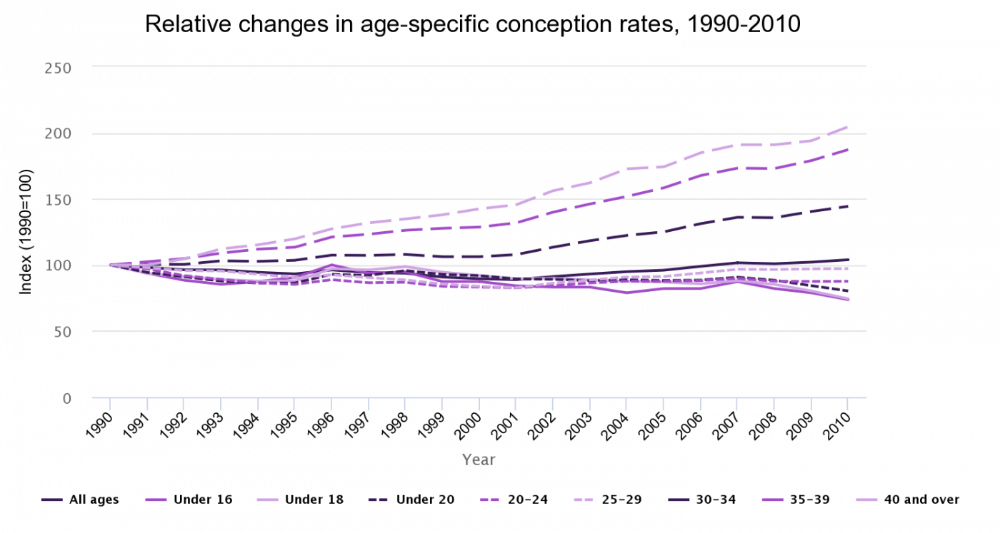 Relative changes in age-specific conception rates, 1990-2010