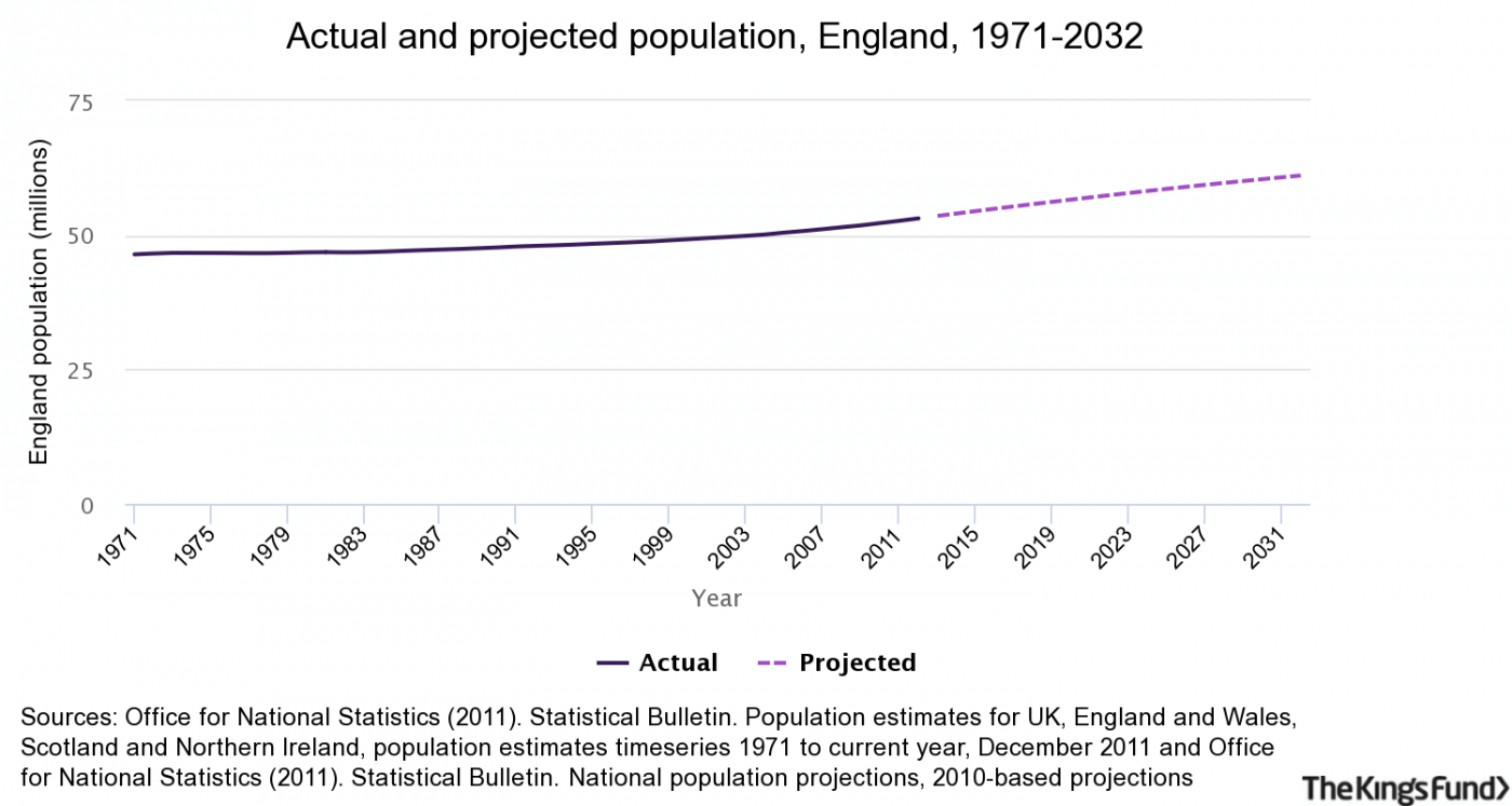Actual and projected population, England, 1971-2032