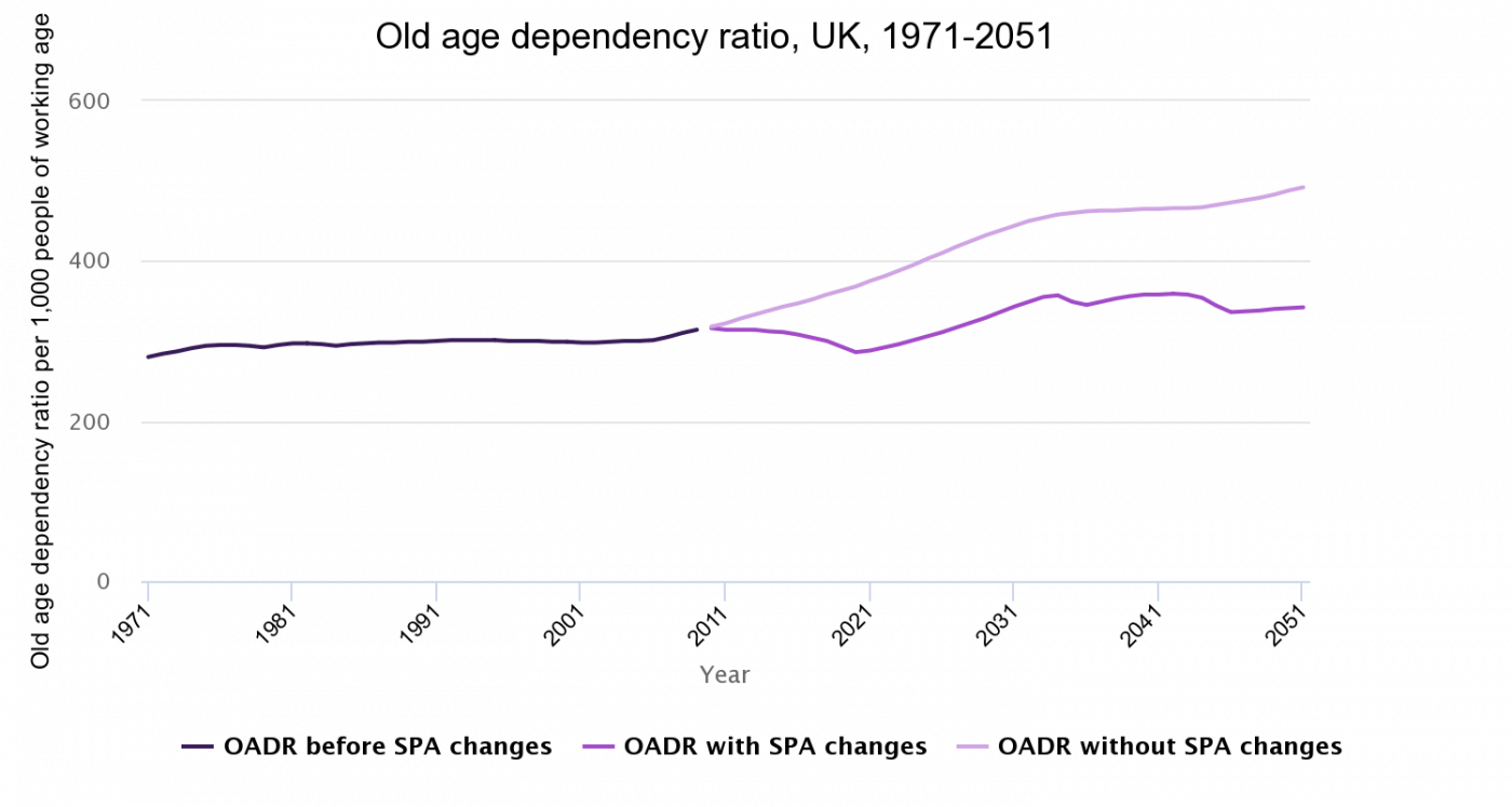 Old age dependency ratio per 1,000 people of working age, UK, 1971-2051
