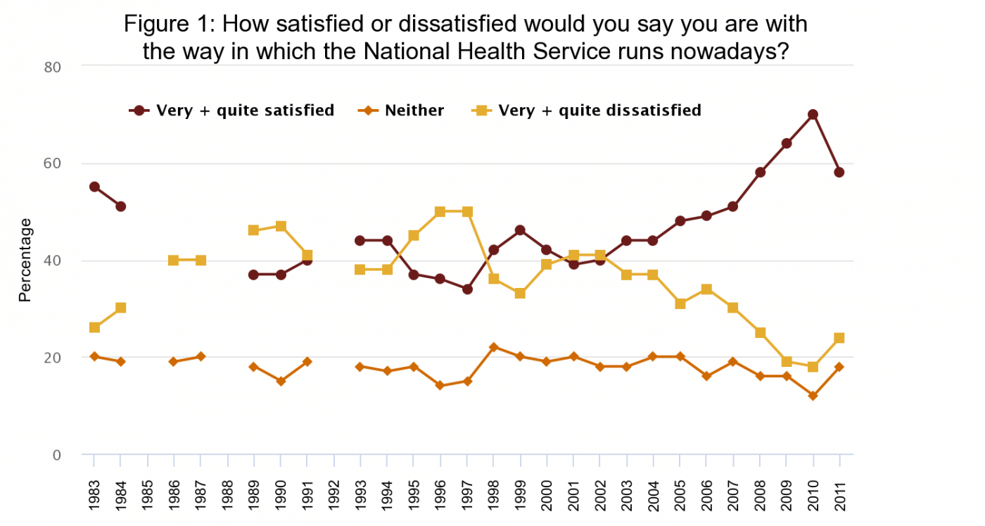 Figure 1: How satisfied or dissatisfied would you say you are with the way in which the National Health Service runs nowadays?