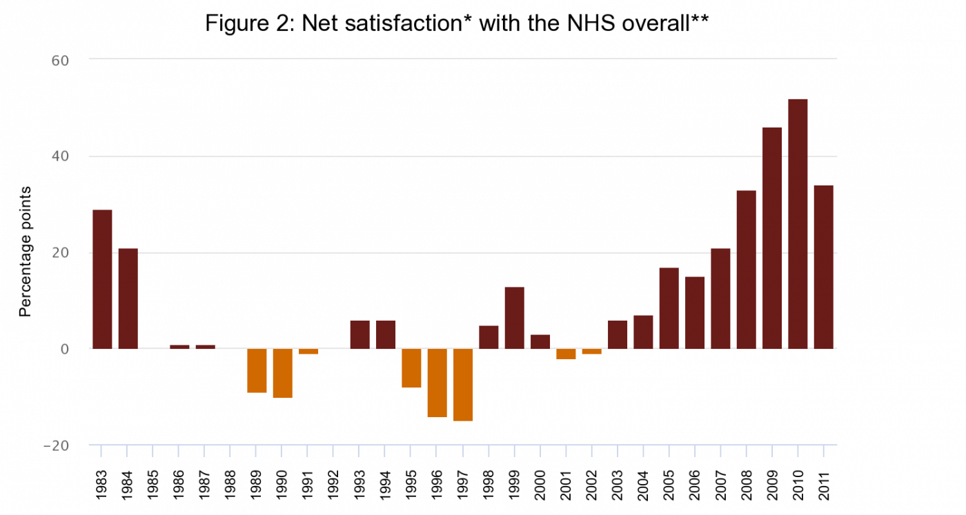Figure 2: Net satisfaction with the NHS overall