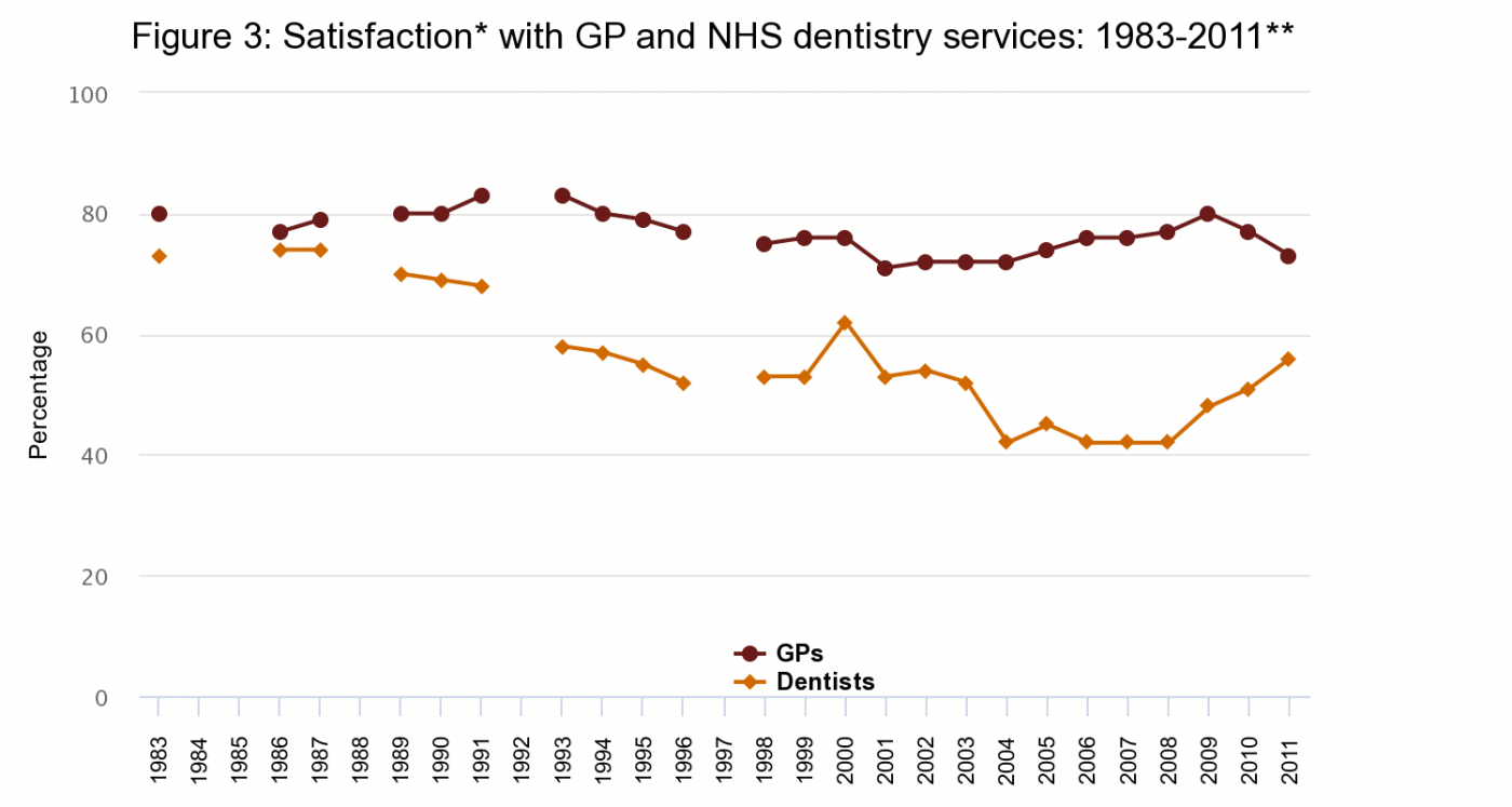 Figure 3: Satisfaction with GP and NHS dentistry services: 1983-2011