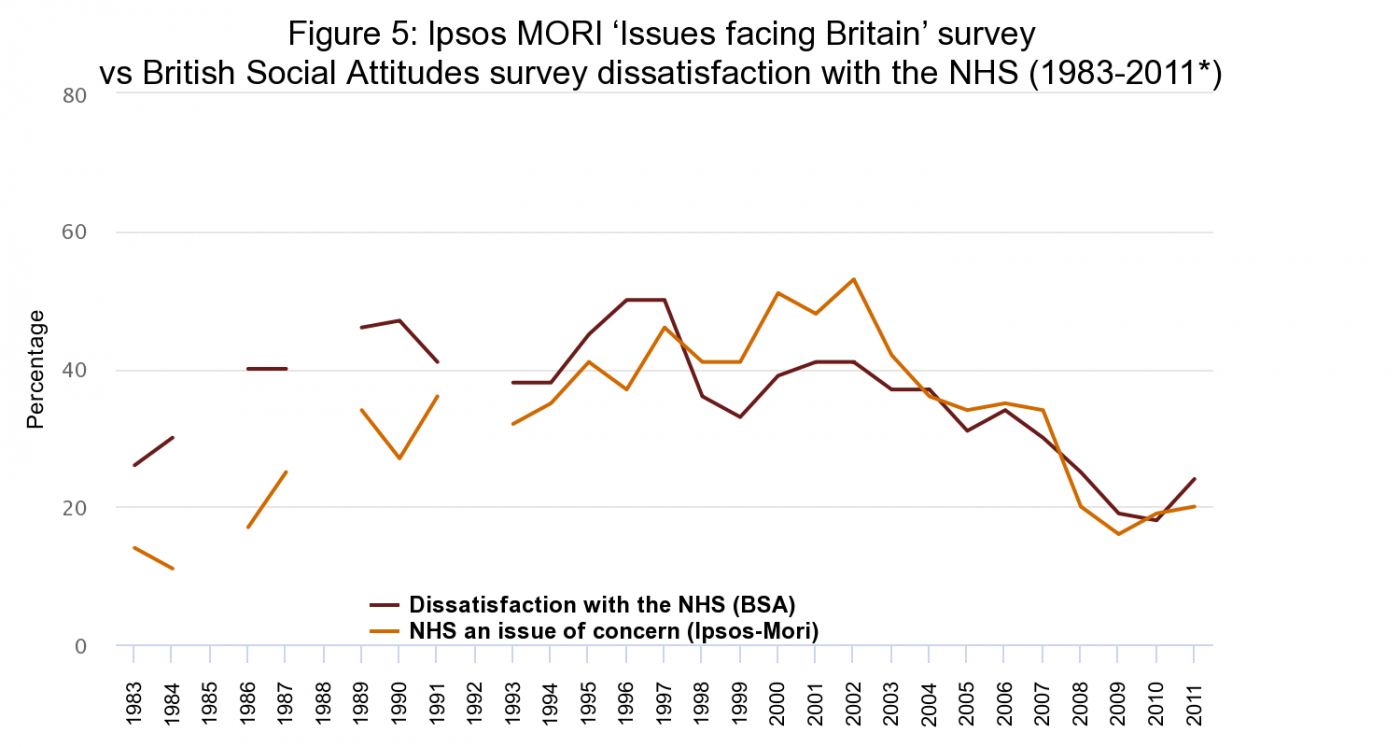 Figure 5: Ipsos MORI 'Issues facing Britain' survey vs British Social Attitudes survey dissatisfaction with the NHS (1983-2011)