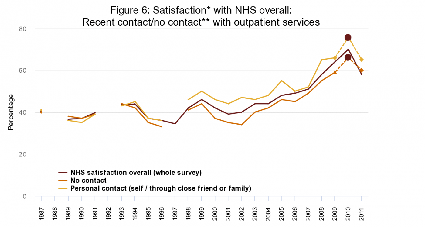 Figure 6: Satisfaction* with NHS overall: Recent contact/no contact** with outpatient services