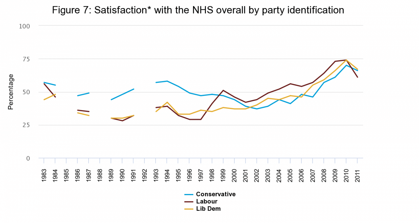 Figure 7: Satisfaction* with the NHS overall by party identification