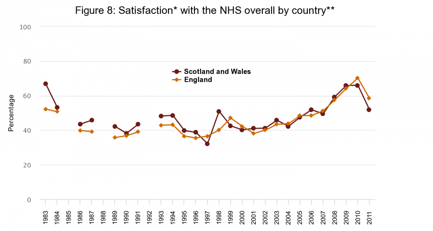 Figure 8: Satisfaction with the NHS overall by country