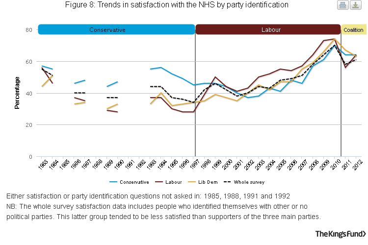 Figure 8: Trends in satisfaction with the NHS by party identification