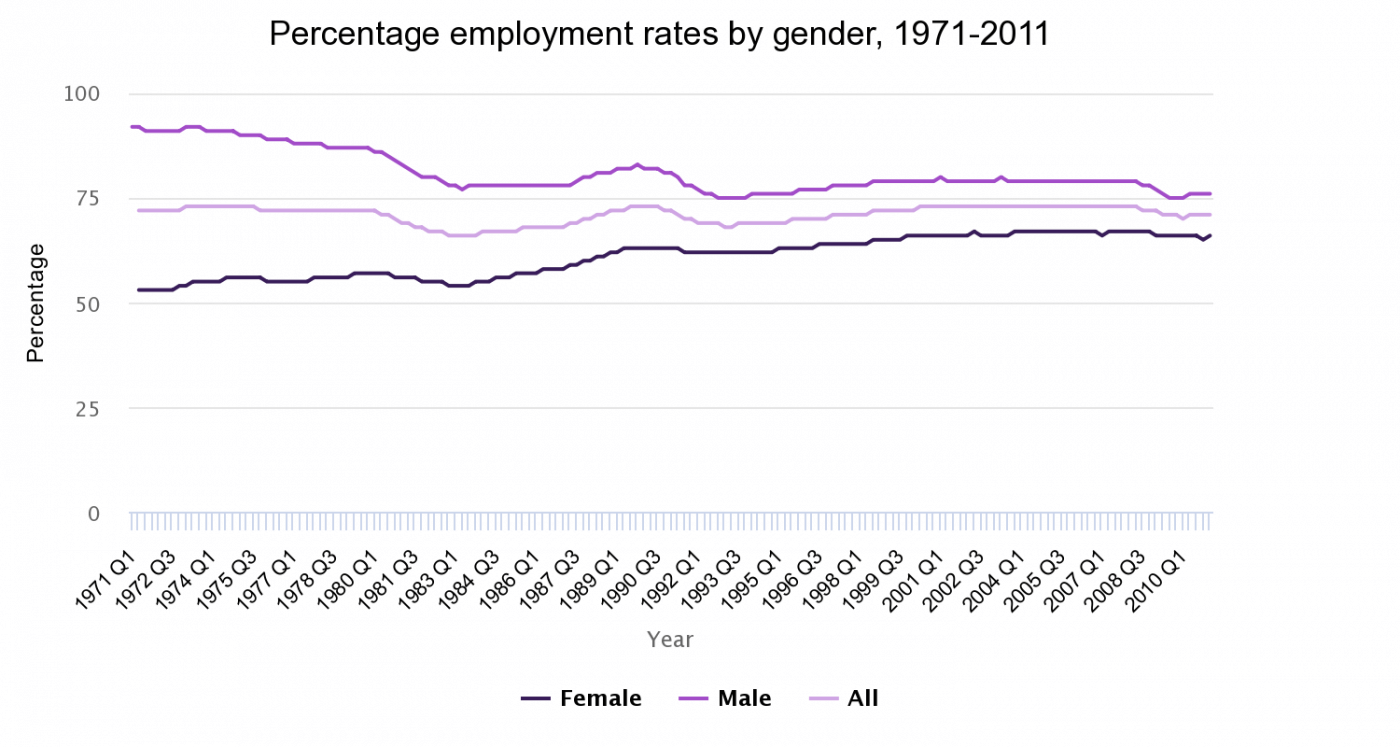 Employment rates (people aged 16-64) by gender