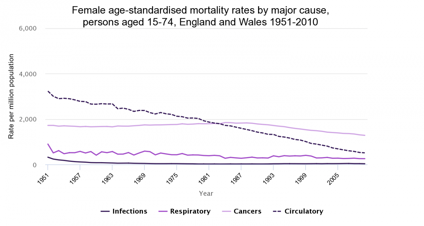 Female age-standardised mortality rates by major cause, England and Wales  1951-2010