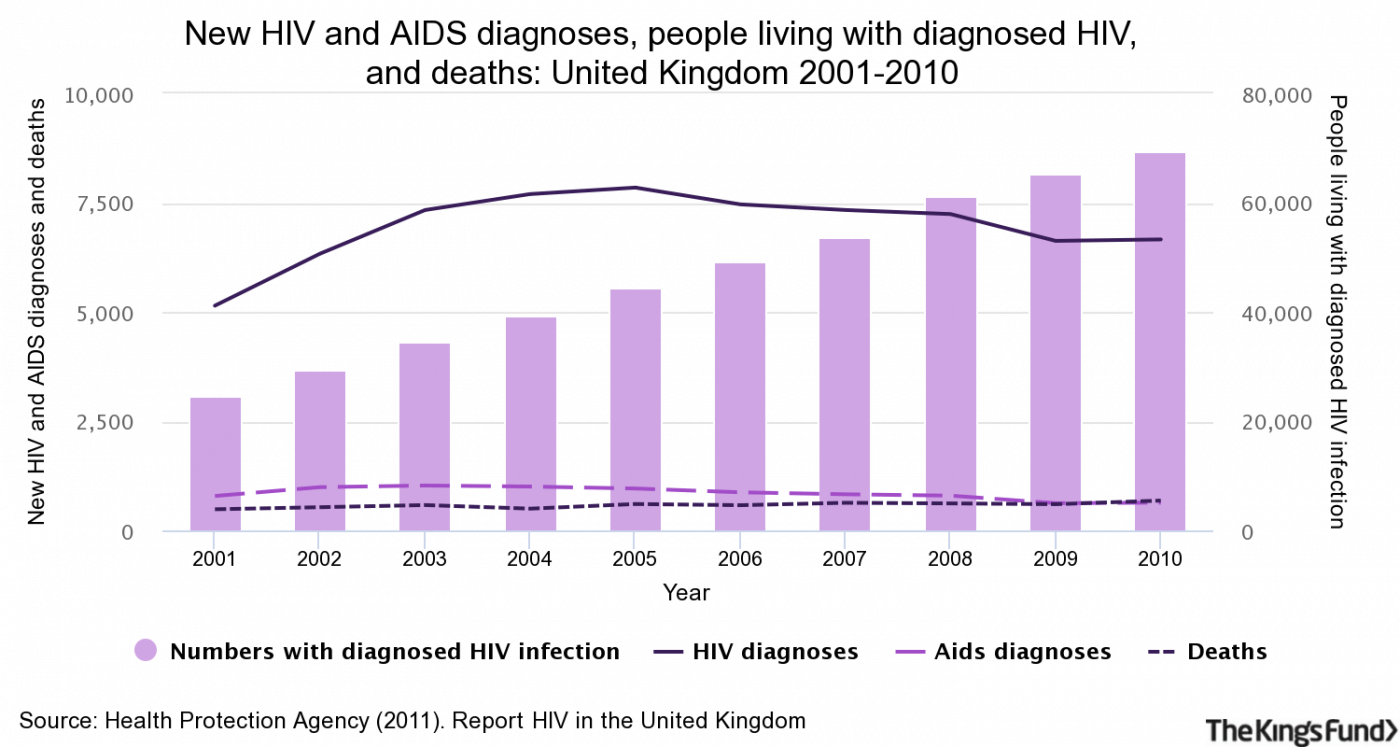 HIV and AIDS diagnoses and people living with diagnosed HIV in the United Kingdom, 2001-2010
