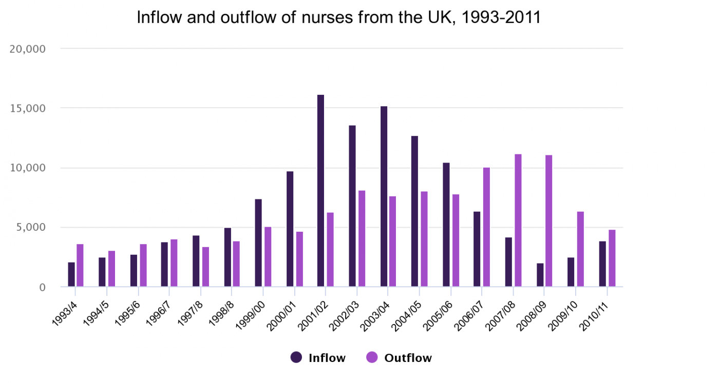 Inflow and outflow of nurses from the United Kingdom, 1993-2011