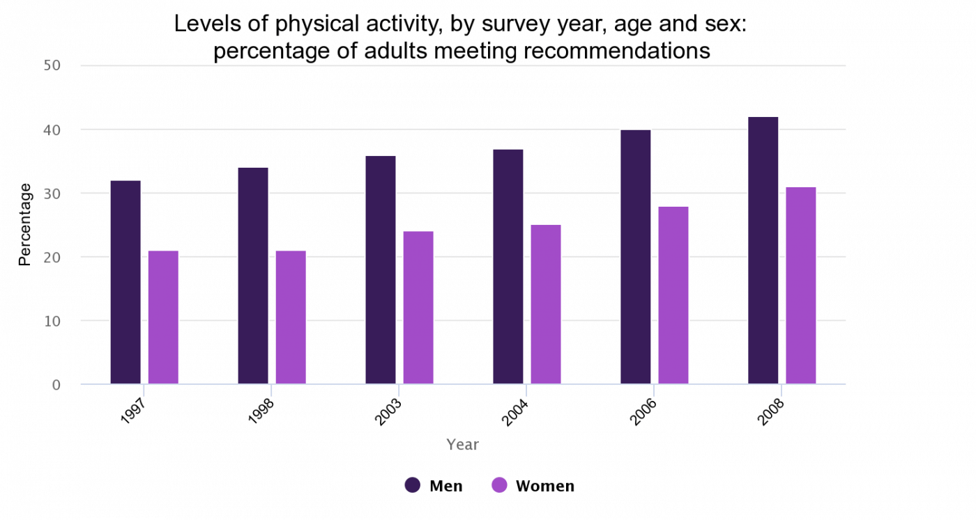Levels of physical activity, by survey year, age and sex: