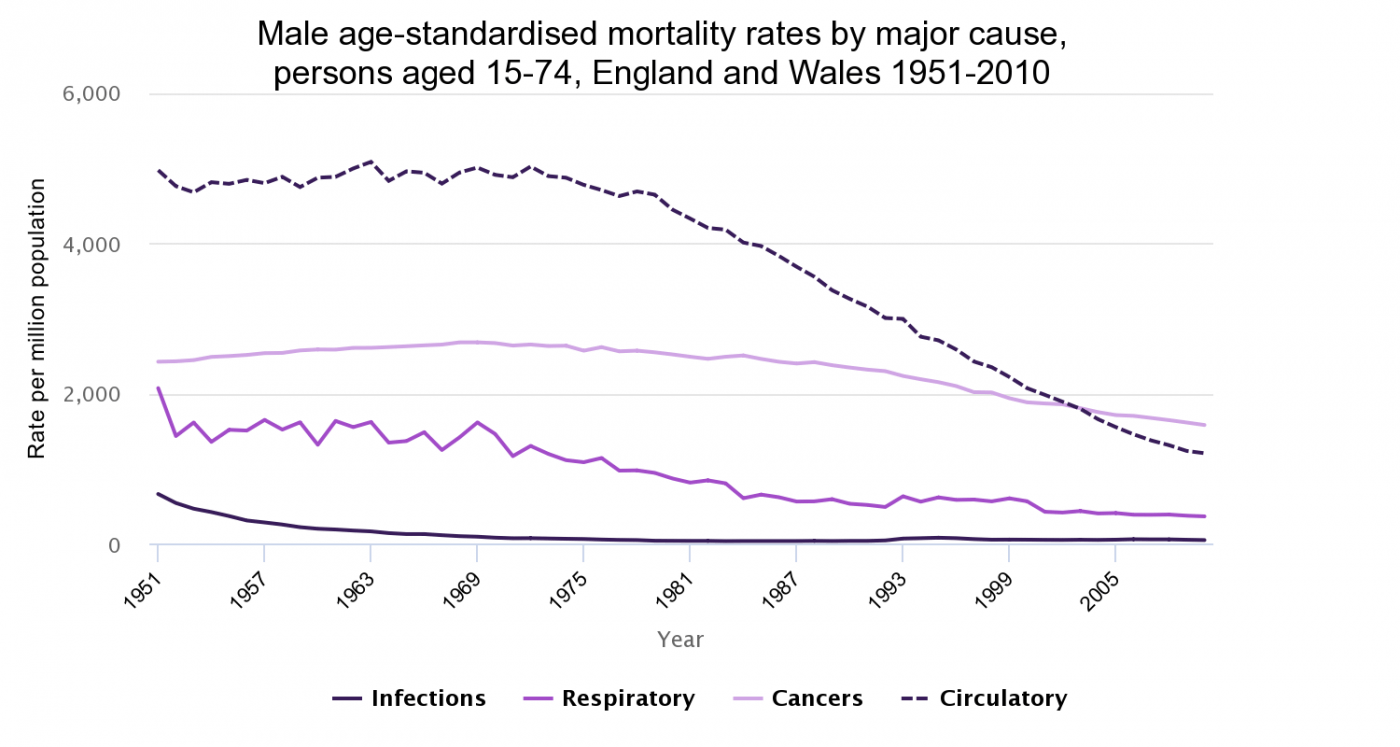 Male age-standardised mortality rates by major cause, England and Wales 1951-2010