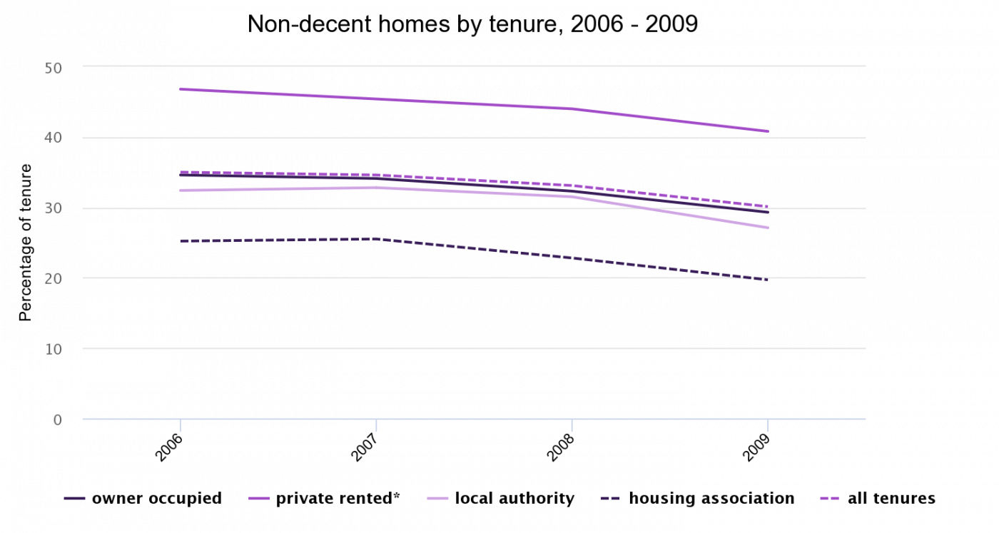 Non-decent homes by tenure, 2006-09