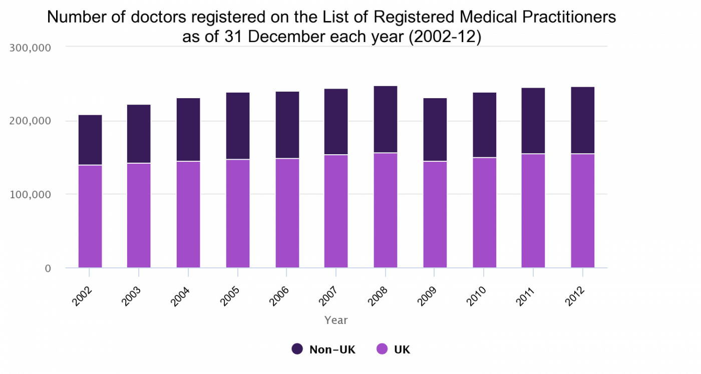 Number of doctors registered on the GMC list of registered medical practitioners as of 31 December each year, 2002-12