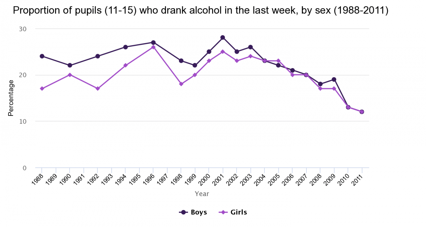 Proportion of pupils (11-15) who drank alcohol in the last week, by sex (1988-2011)