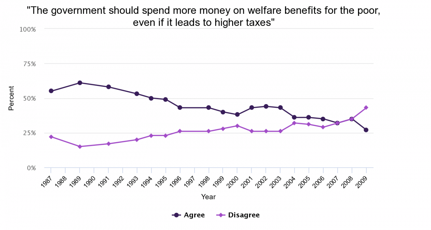 While there is strong support for the NHS, general support for welfare provision is waning
