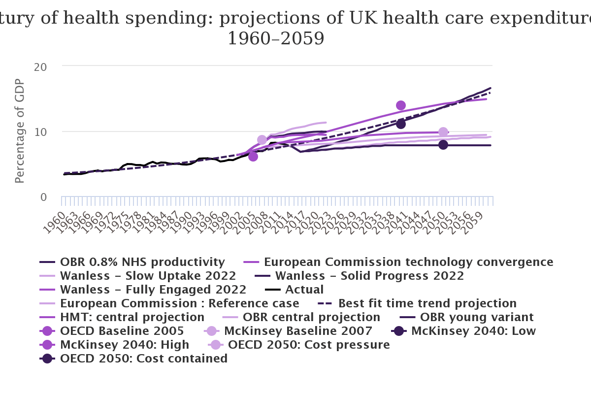 A century of health spending: projections of UK health care expenditure, 1960–2059