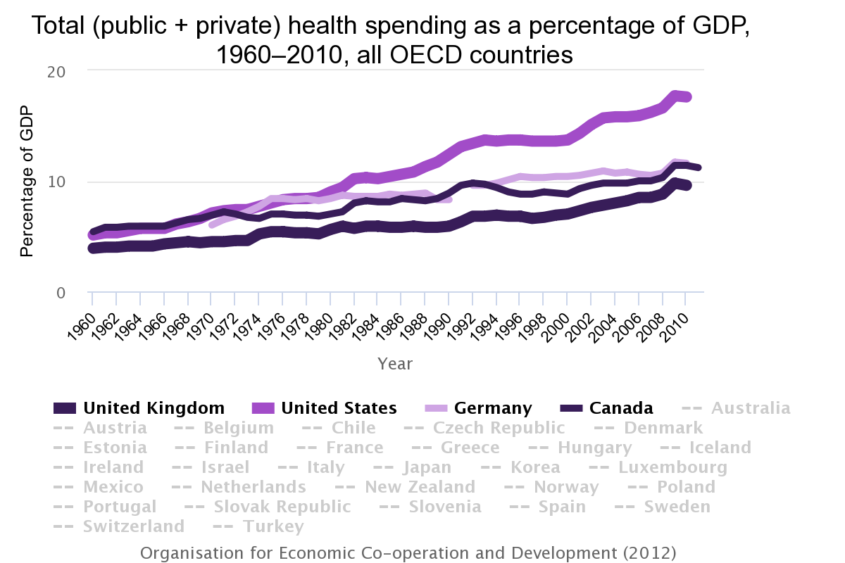 Total (public and private) health spending as a percentage of GDP, 1960–2010, all OECD countries