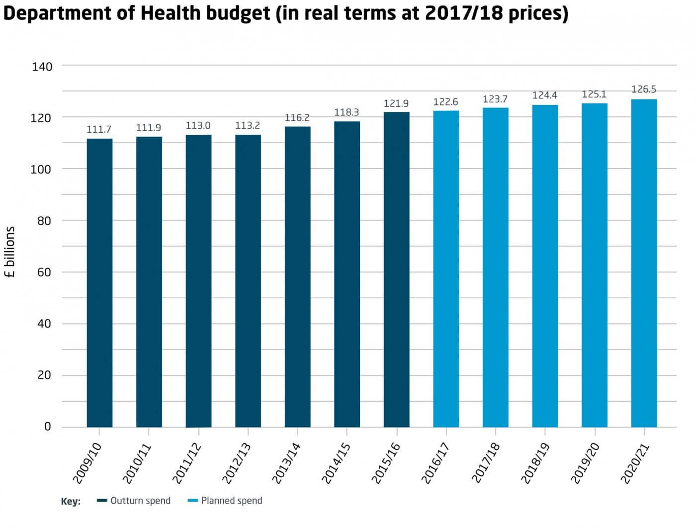 NHS budget over time