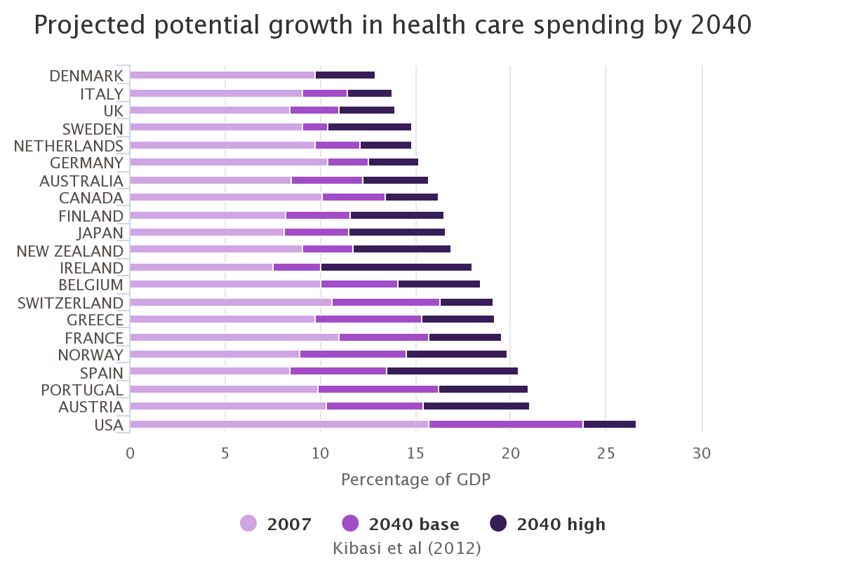 Projected potential growth in health care spending by 2040